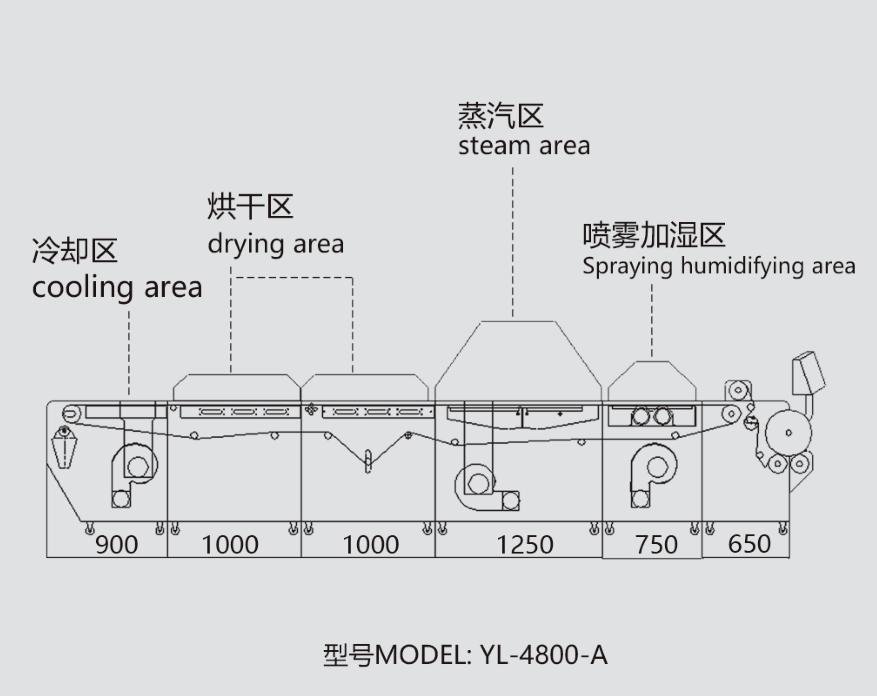 中型布料预缩定型机(带喷雾加湿装置)