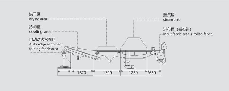 中型布料预缩定型机(带自动对边叠布功能)