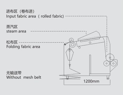 Fabric Shrinking Machine